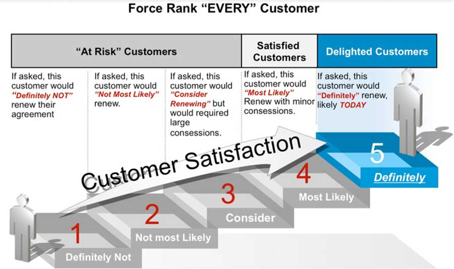 ranking your customers is key to retention improvement
