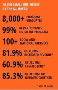 10,000 Small Businesses statistics